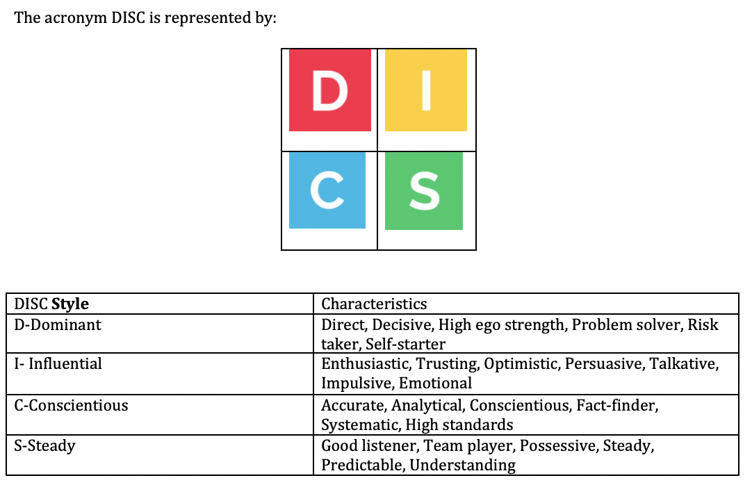 DISC Assessment snd Experiential DISC Trainings